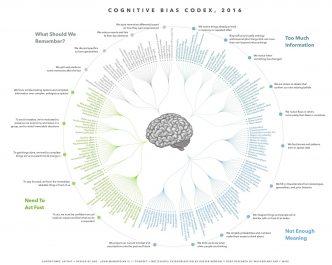 Cognitive Bias Diagramm von John Manoogian III