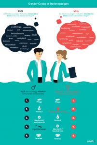 Gender Codes Grafik der Ergebnisse