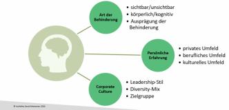 Grafik mit 3 Haupt-Einflussfaktoren